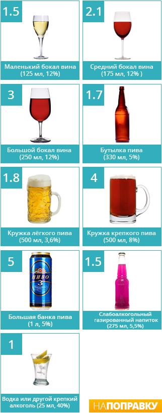 Единицы алкоголя - юниты